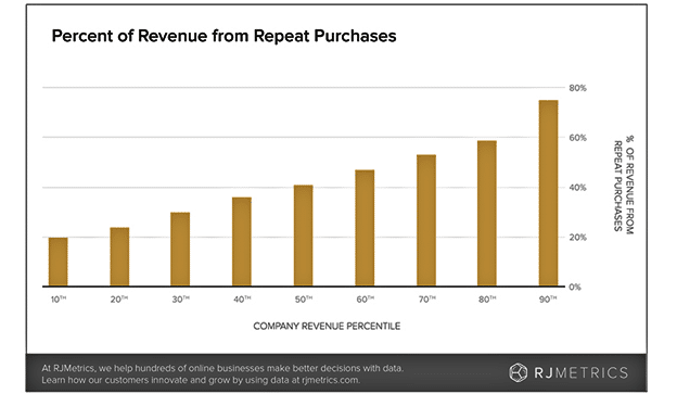 Why It is Important to Invest in eCommerce Customer Retention Strategies