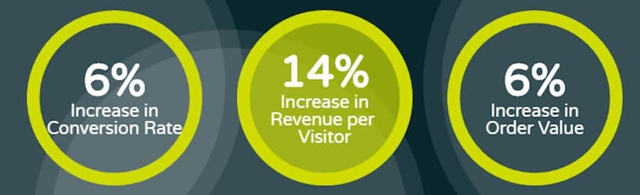 eCommerce Website Personalization Increases Sales